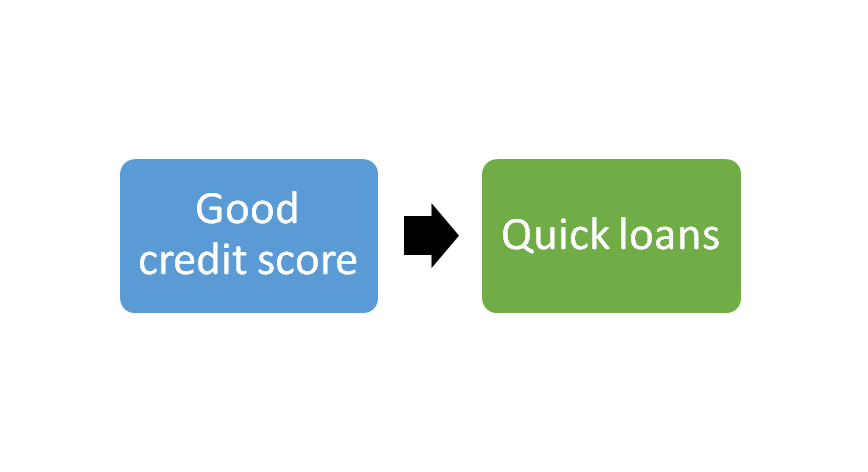 good credit score quick loans